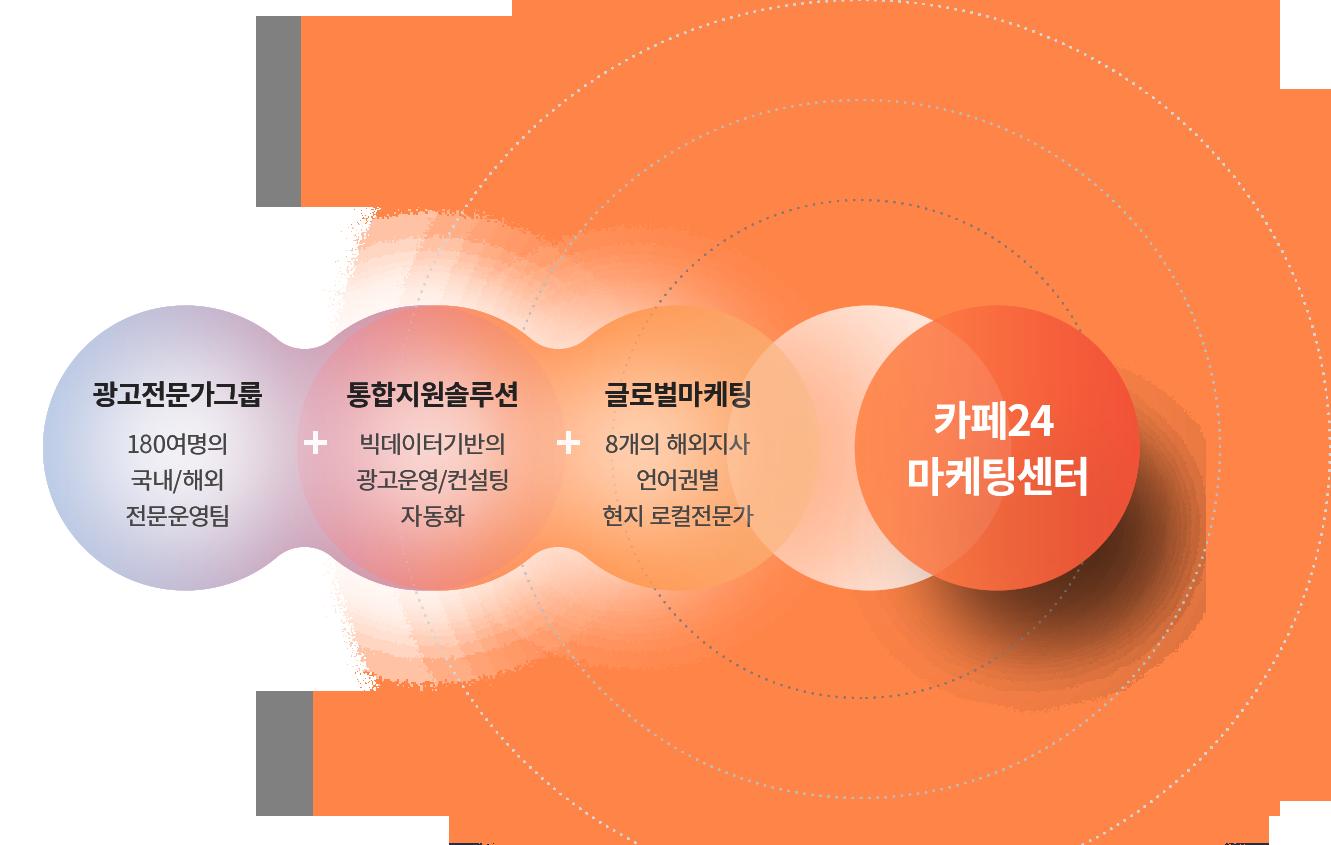 마케팅솔루션 소개