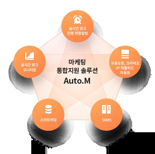 Auto.M (광고운영 자동화)