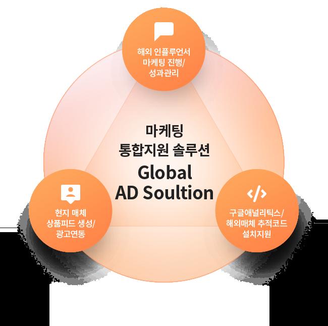 Global AD Solution (글로벌 마케팅)